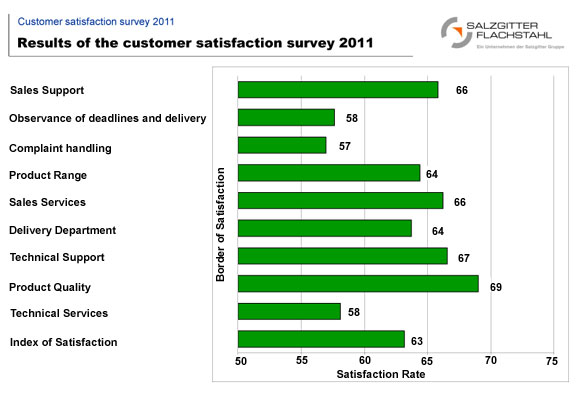 Customer Satisfaction Survey Analysis Services from Research Optimus